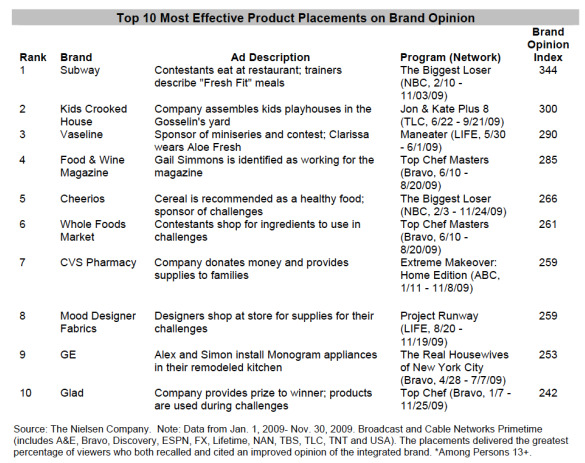 nielsen-top-10-most-effective-product-placements-brand-opinion-november-2009