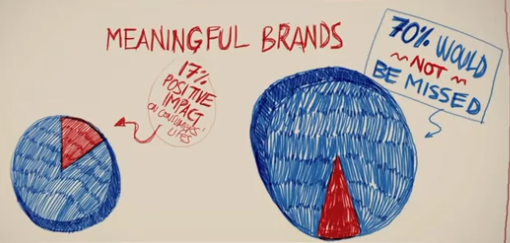 Meaningful Brands Havas Media