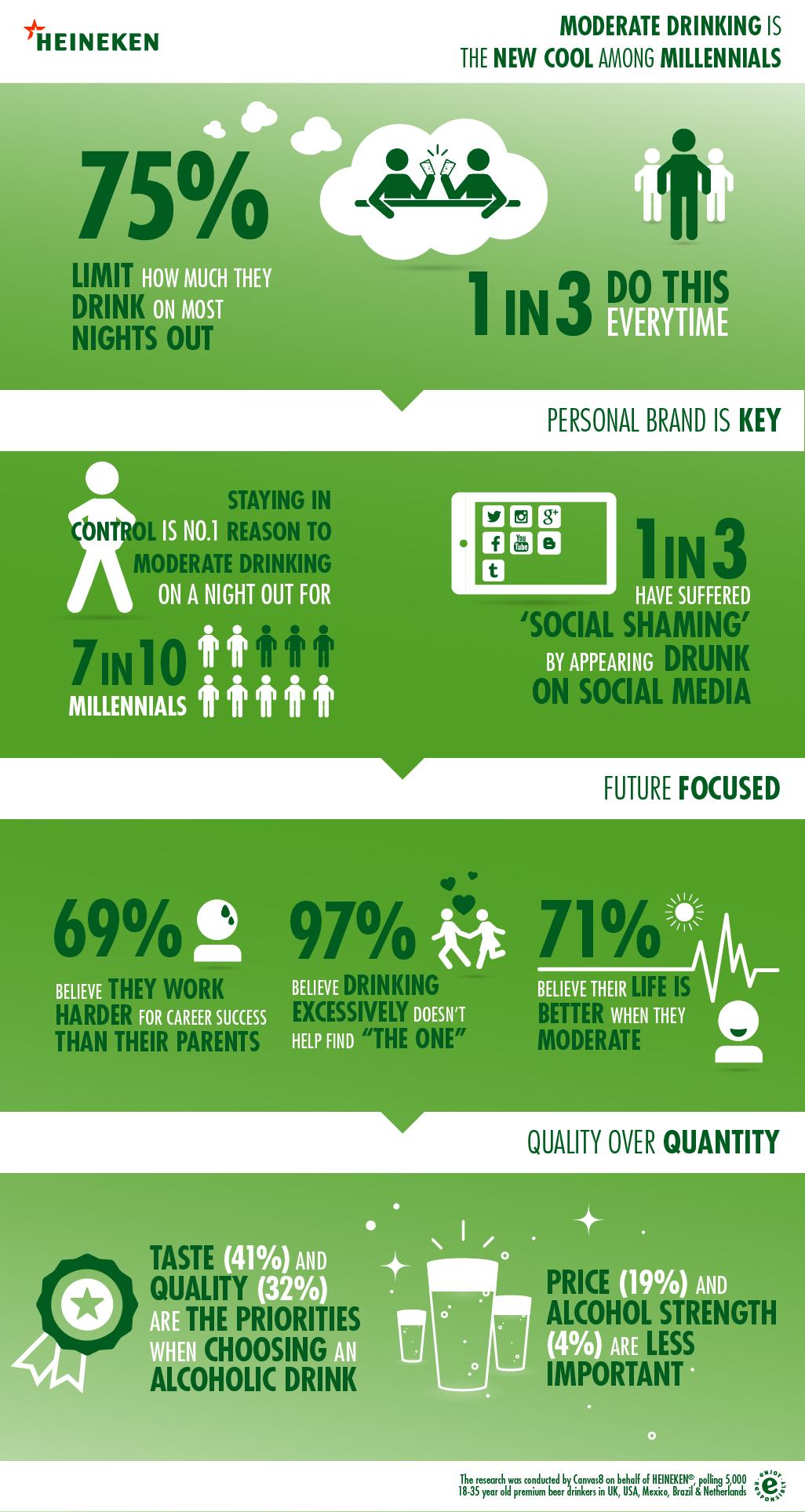 Heineken EHR Infographic Total