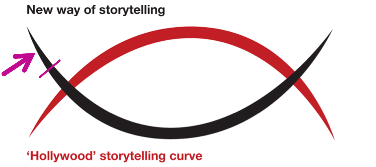 New Way Storytelling
